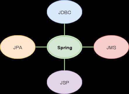 Spring Framework: Введение